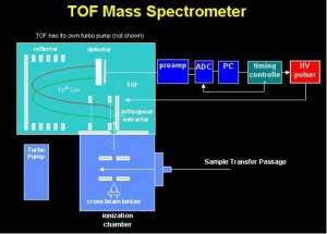 TOF Mass Spectometer-hriva2a